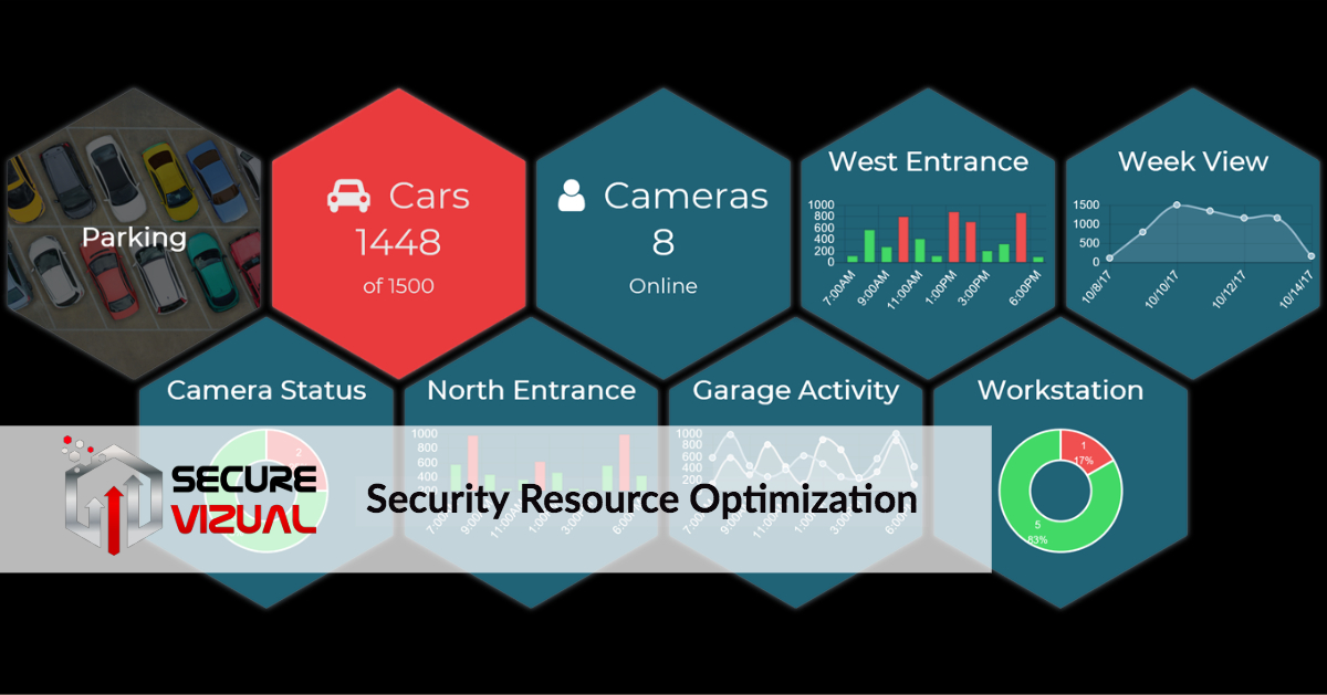 What is Security Resource Optimization